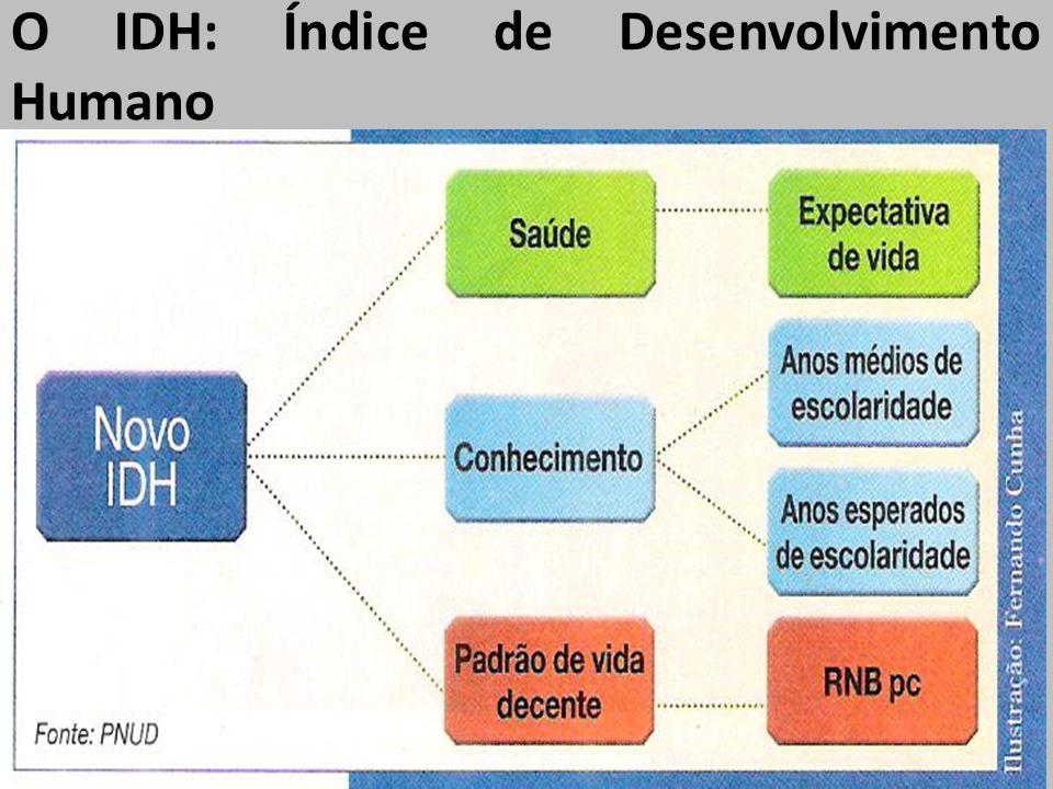 O IDH: Índice de Desenvolvimento Humano