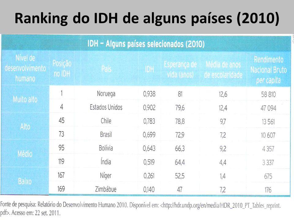Ranking do IDH de alguns países (2010)