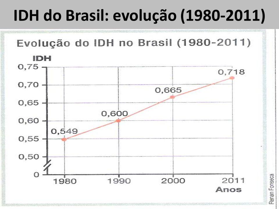 IDH do Brasil: evolução (1980-2011)