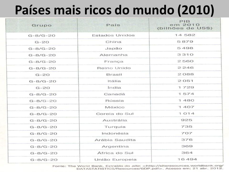 Países mais ricos do mundo (2010)