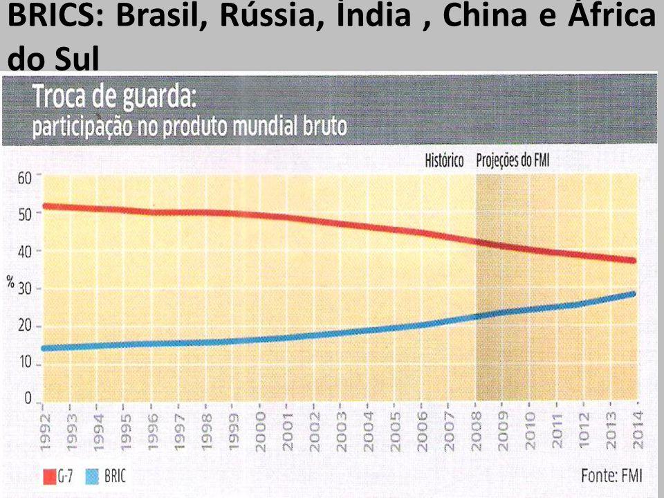 BRICS: Brasil, Rússia, Ìndia, China e África do Sul