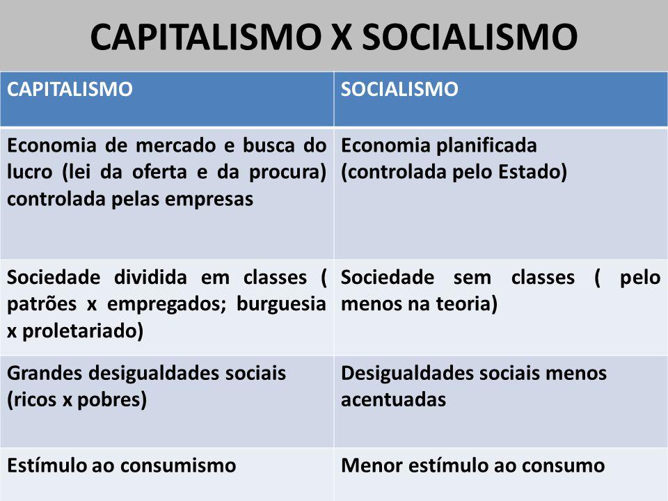 CAPITALISMO X SOCIALISMO CAPITALISMOSOCIALISMO Economia de mercado e busca do lucro (lei da oferta e da procura) controlada pelas empresas Economia pl