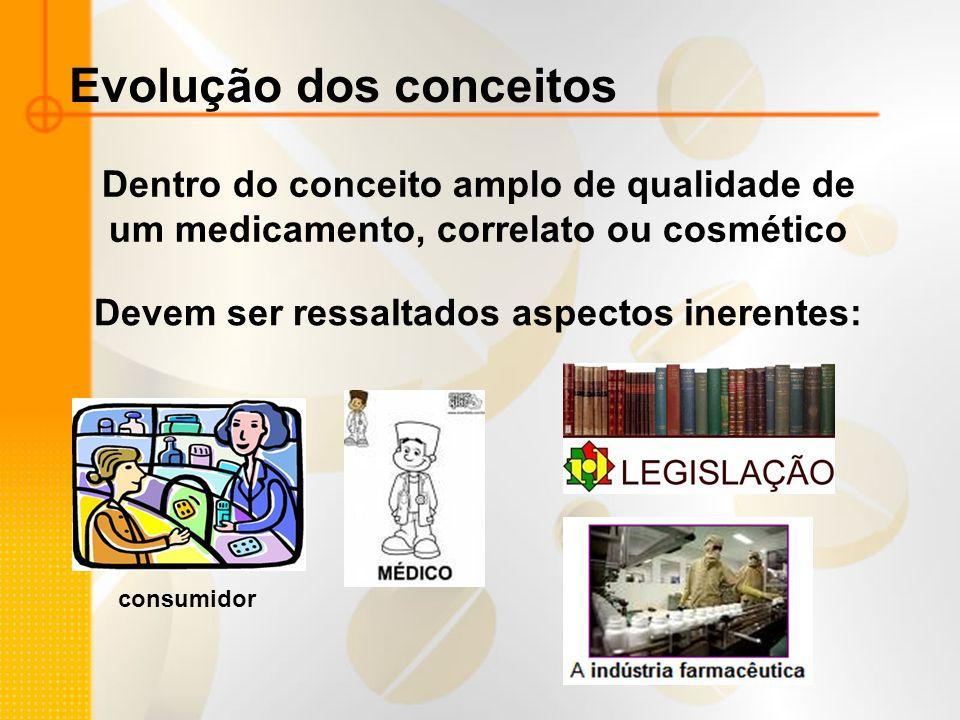 Evolução dos conceitos Dentro do conceito amplo de qualidade de um medicamento, correlato ou cosmético Devem ser ressaltados aspectos inerentes: consu