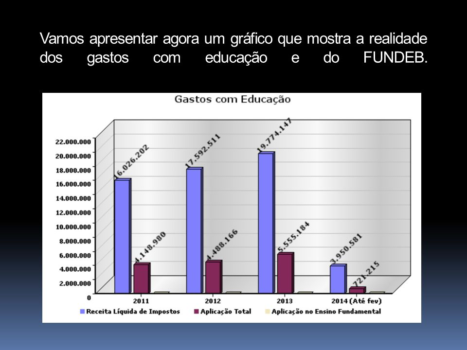 Vamos apresentar agora um gráfico que mostra a realidade dos gastos com educação e do FUNDEB.
