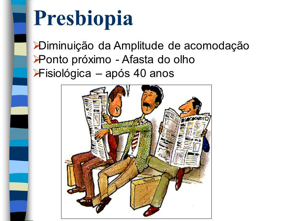 Presbiopia  Diminuição da Amplitude de acomodação  Ponto próximo - Afasta do olho  Fisiológica – após 40 anos