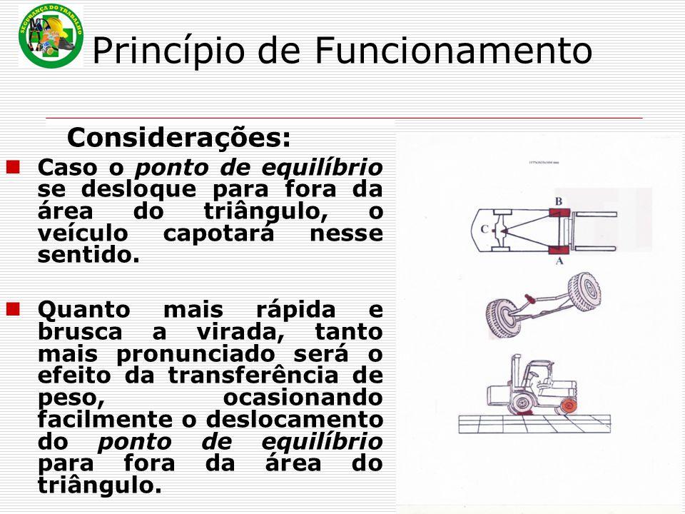 Princípio de Funcionamento Considerações: Caso o ponto de equilíbrio se desloque para fora da área do triângulo, o veículo capotará nesse sentido. Qua