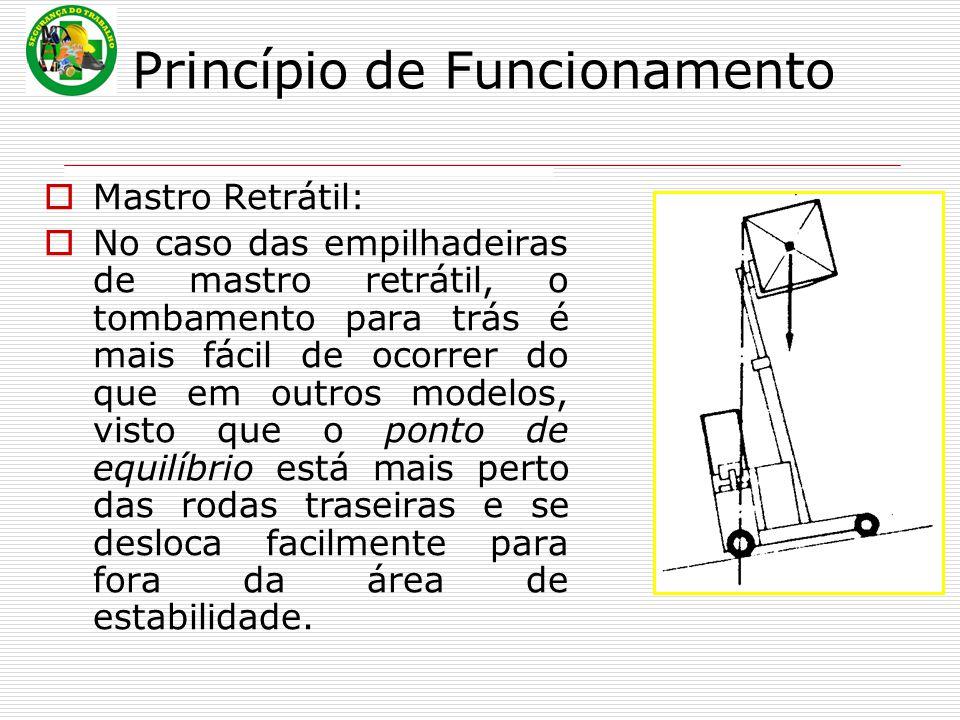 Princípio de Funcionamento  Mastro Retrátil:  No caso das empilhadeiras de mastro retrátil, o tombamento para trás é mais fácil de ocorrer do que em outros modelos, visto que o ponto de equilíbrio está mais perto das rodas traseiras e se desloca facilmente para fora da área de estabilidade.