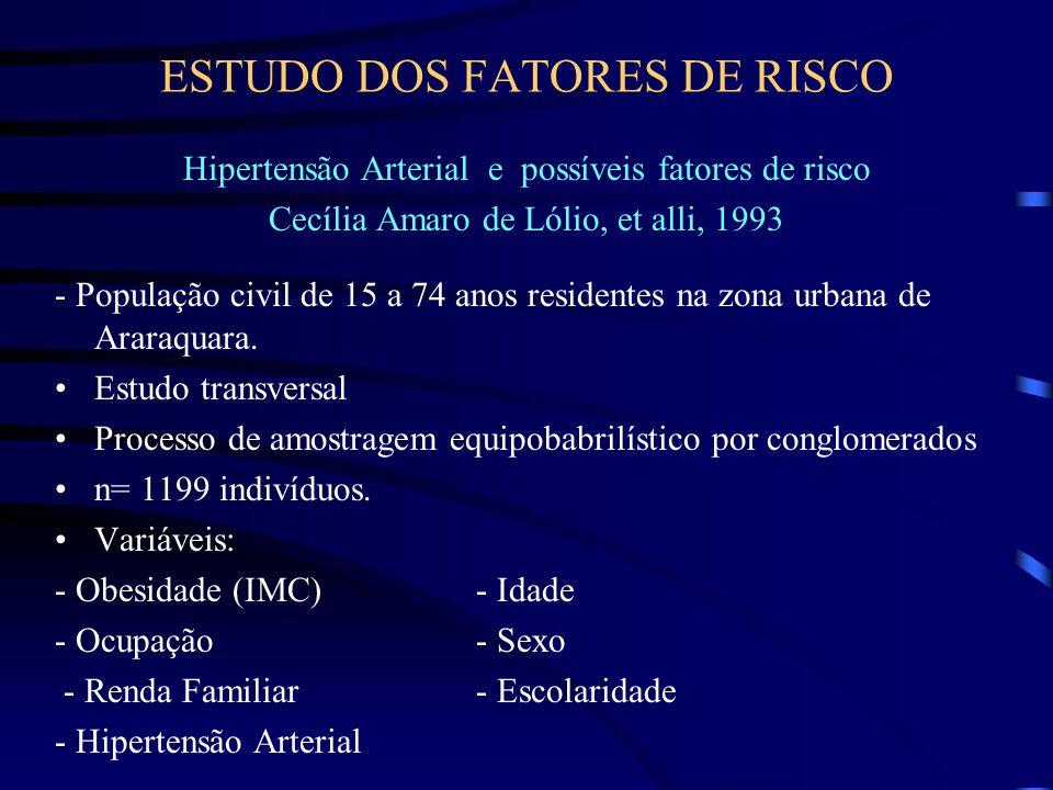 ESTUDO DOS FATORES DE RISCO Hipertensão Arterial e possíveis fatores de risco Cecília Amaro de Lólio, et alli, 1993 - População civil de 15 a 74 anos