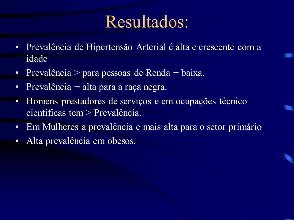 Resultados: Prevalência de Hipertensão Arterial é alta e crescente com a idade Prevalência > para pessoas de Renda + baixa. Prevalência + alta para a