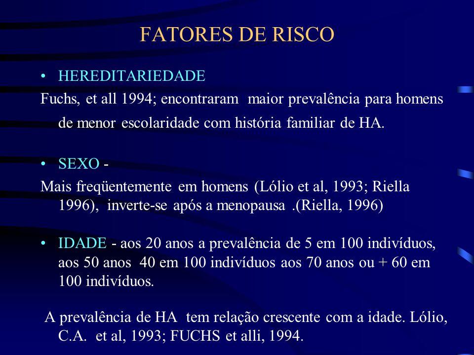FATORES DE RISCO HEREDITARIEDADE Fuchs, et all 1994; encontraram maior prevalência para homens de menor escolaridade com história familiar de HA. SEXO