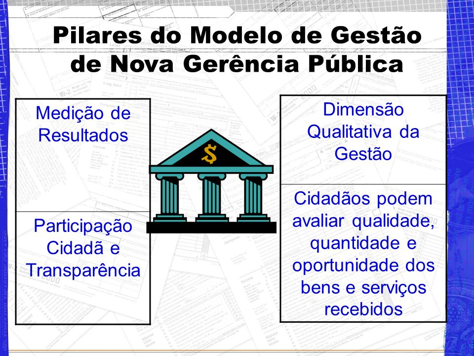 Pilares do Modelo de Gestão de Nova Gerência Pública Medição de Resultados Participação Cidadã e Transparência Dimensão Qualitativa da Gestão Cidadãos podem avaliar qualidade, quantidade e oportunidade dos bens e serviços recebidos
