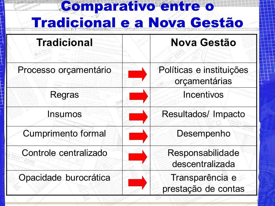 Comparativo entre o Tradicional e a Nova Gestão TradicionalNova Gestão Processo orçamentárioPolíticas e instituições orçamentárias RegrasIncentivos InsumosResultados/ Impacto Cumprimento formalDesempenho Controle centralizadoResponsabilidade descentralizada Opacidade burocráticaTransparência e prestação de contas