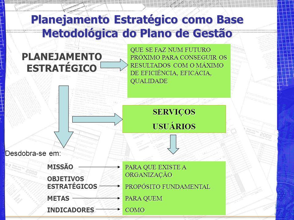 Planejamento Estratégico como Base Metodológica do Plano de Gestão PLANEJAMENTO ESTRATÉGICO QUE SE FAZ NUM FUTURO PRÓXIMO PARA CONSEGUIR OS RESULTADOS COM O MÁXIMO DE EFICIÊNCIA, EFICÁCIA, QUALIDADE MISSÃO OBJETIVOS ESTRATÉGICOS METAS INDICADORES SERVIÇOSUSUÁRIOS PARA QUE EXISTE A ORGANIZAÇÃO PROPÓSITO FUNDAMENTAL PARA QUEM COMO Desdobra-se em: