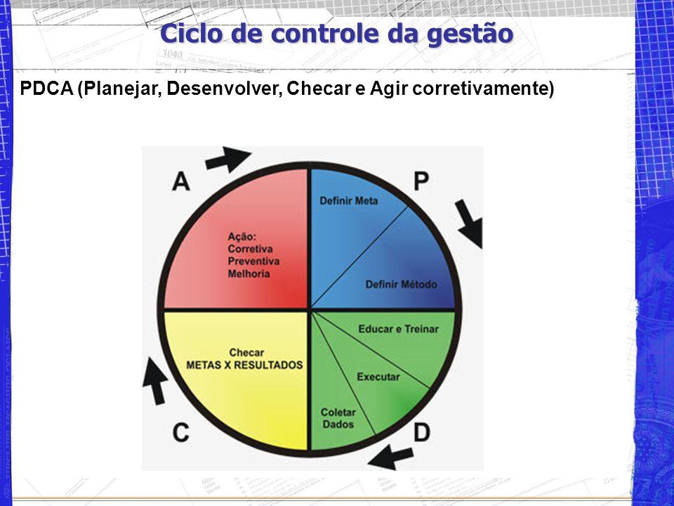 Ciclo de controle da gestão PDCA (Planejar, Desenvolver, Checar e Agir corretivamente)
