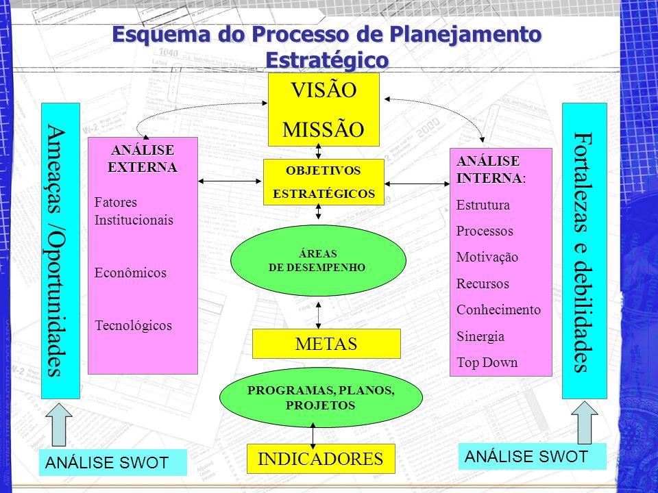 Esquema do Processo de Planejamento Estratégico VISÃO MISSÃO ANÁLISE INTERNA ANÁLISE INTERNA: Estrutura Processos Motivação Recursos Conhecimento Sinergia Top Down Fortalezas e debilidades Ameaças /Oportunidades ANÁLISEEXTERNA Fatores Institucionais Econômicos Tecnológicos OBJETIVOS ESTRATÉGICOS METAS INDICADORES ÁREAS DE DESEMPENHO PROGRAMAS, PLANOS, PROJETOS ANÁLISE SWOT