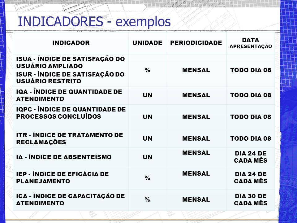 INDICADORES - exemplos INDICADORUNIDADEPERIODICIDADE DATA APRESENTAÇÃO ISUA - ÍNDICE DE SATISFAÇÃO DO USUÁRIO AMPLIADO ISUR - ÍNDICE DE SATISFAÇÃO DO USUÁRIO RESTRITO %MENSALTODO DIA 08 IQA - ÍNDICE DE QUANTIDADE DE ATENDIMENTO UNMENSALTODO DIA 08 IQPC - ÍNDICE DE QUANTIDADE DE PROCESSOS CONCLUÍDOS UNMENSALTODO DIA 08 ITR - ÍNDICE DE TRATAMENTO DE RECLAMAÇÕES UNMENSALTODO DIA 08 IA - ÍNDICE DE ABSENTEÍSMOUN MENSAL DIA 24 DE CADA MÊS IEP - ÍNDICE DE EFICÁCIA DE PLANEJAMENTO % MENSAL DIA 24 DE CADA MÊS ICA - ÍNDICE DE CAPACITAÇÃO DE ATENDIMENTO %MENSAL DIA 30 DE CADA MÊS