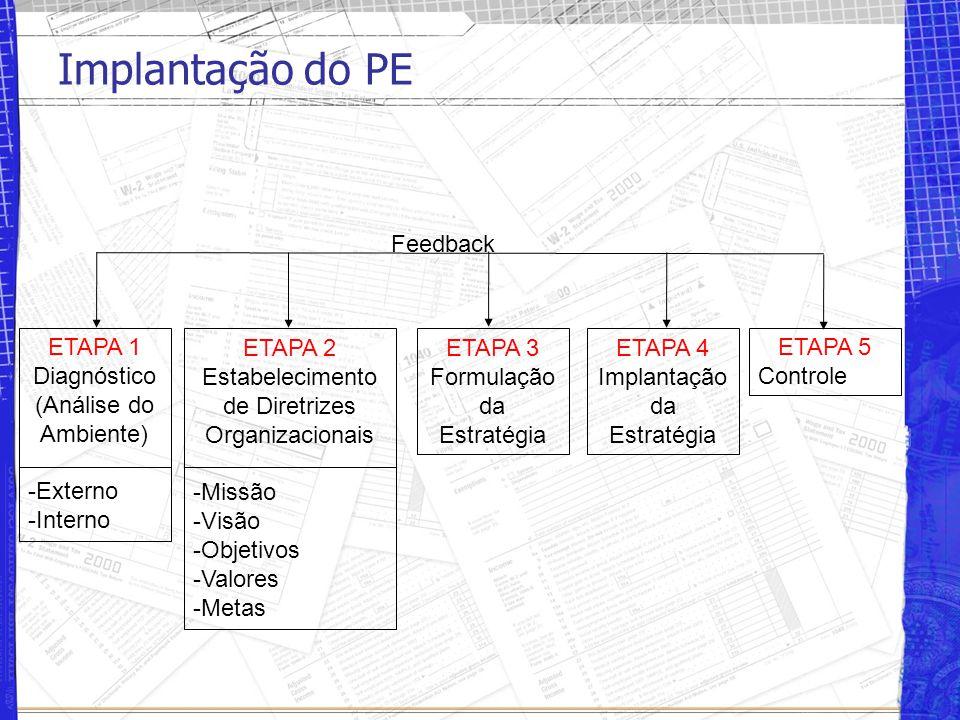 Implantação do PE ETAPA 1 Diagnóstico (Análise do Ambiente) -Externo -Interno ETAPA 2 Estabelecimento de Diretrizes Organizacionais -Missão -Visão -Objetivos -Valores -Metas ETAPA 3 Formulação da Estratégia ETAPA 4 Implantação da Estratégia ETAPA 5 Controle Feedback