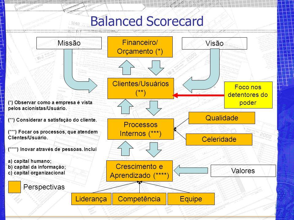 Balanced Scorecard Financeiro/ Orçamento (*) Clientes/Usuários (**) Processos Internos (***) Crescimento e Aprendizado (****) Visão Missão Valores Perspectivas (*) Observar como a empresa é vista pelos acionistas/Usuário.