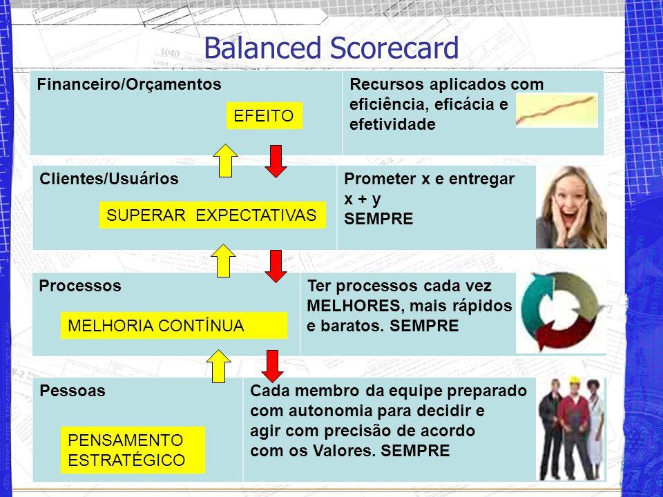 Balanced Scorecard Financeiro/OrçamentosRecursos aplicados com eficiência, eficácia e efetividade Clientes/UsuáriosPrometer x e entregar x + y SEMPRE ProcessosTer processos cada vez MELHORES, mais rápidos e baratos.
