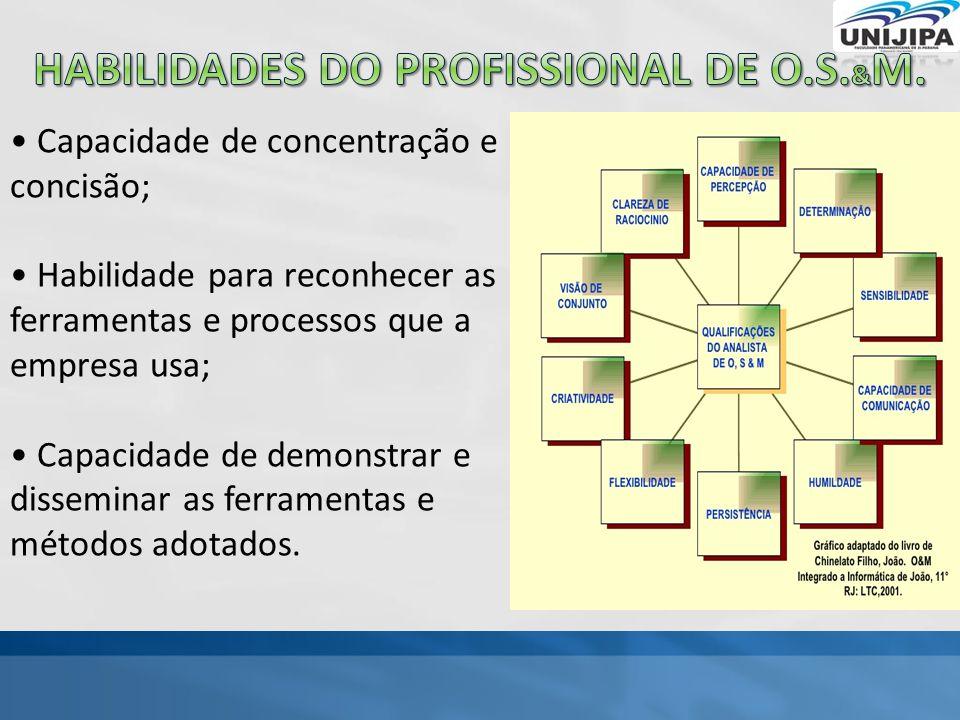 Capacidade de concentração e concisão; Habilidade para reconhecer as ferramentas e processos que a empresa usa; Capacidade de demonstrar e disseminar as ferramentas e métodos adotados.
