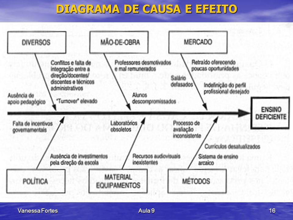 Vanessa FortesAula 916 DIAGRAMA DE CAUSA E EFEITO