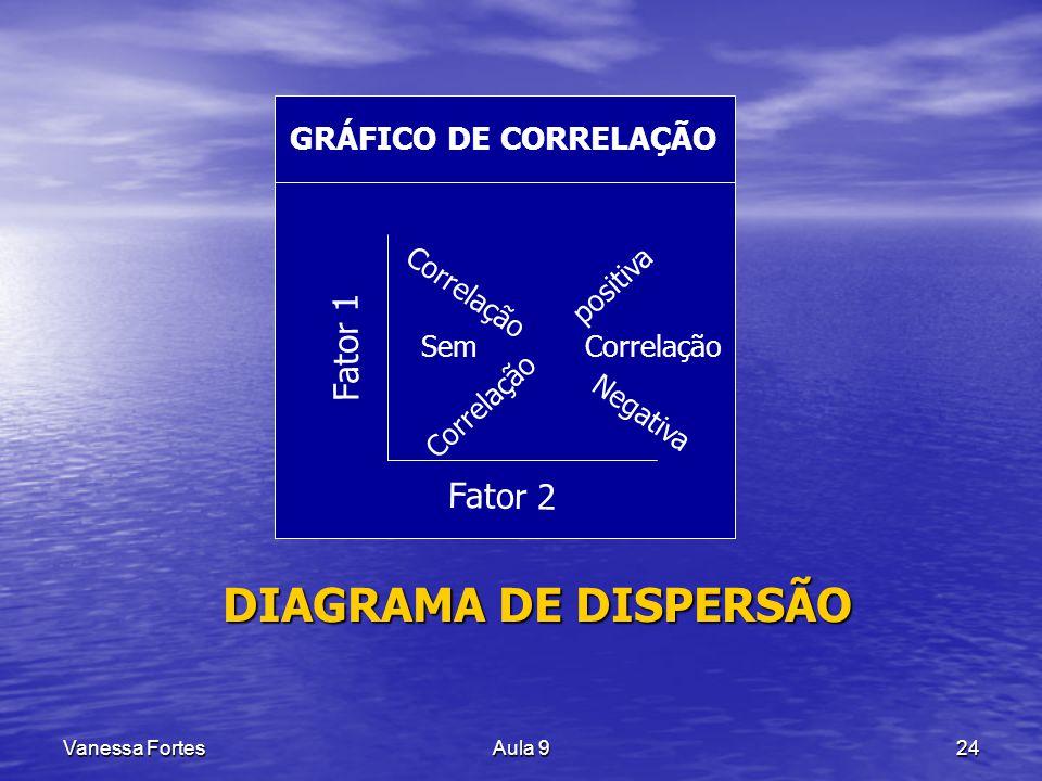 Vanessa FortesAula 924 DIAGRAMA DE DISPERSÃO GRÁFICO DE CORRELAÇÃO Fator 2 Fator 1 Correlação Negativa Correlação positiva Sem Correlação
