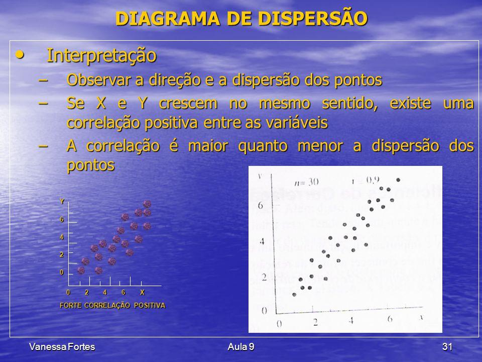 Vanessa FortesAula 931 Interpretação Interpretação –Observar a direção e a dispersão dos pontos –Se X e Y crescem no mesmo sentido, existe uma correla
