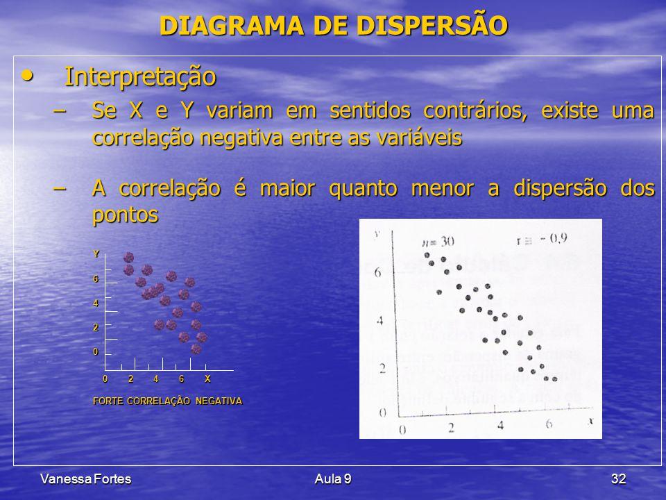 Vanessa FortesAula 932 Interpretação Interpretação –Se X e Y variam em sentidos contrários, existe uma correlação negativa entre as variáveis –A corre