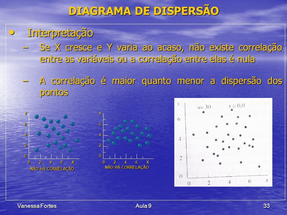 Vanessa FortesAula 933 Interpretação Interpretação –Se X cresce e Y varia ao acaso, não existe correlação entre as variáveis ou a correlação entre ela