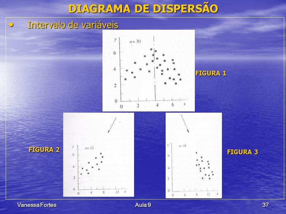 Vanessa FortesAula 937 Intervalo de variáveis Intervalo de variáveis DIAGRAMA DE DISPERSÃO FIGURA 1 FIGURA 2 FIGURA 3