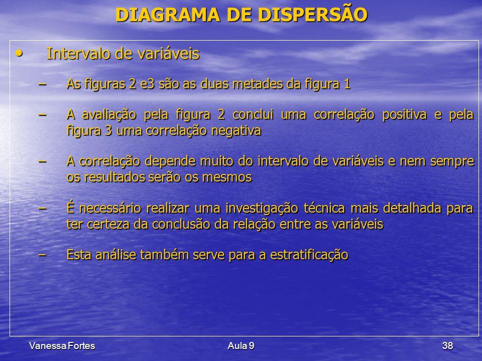 Vanessa FortesAula 938 Intervalo de variáveis Intervalo de variáveis –As figuras 2 e3 são as duas metades da figura 1 –A avaliação pela figura 2 concl
