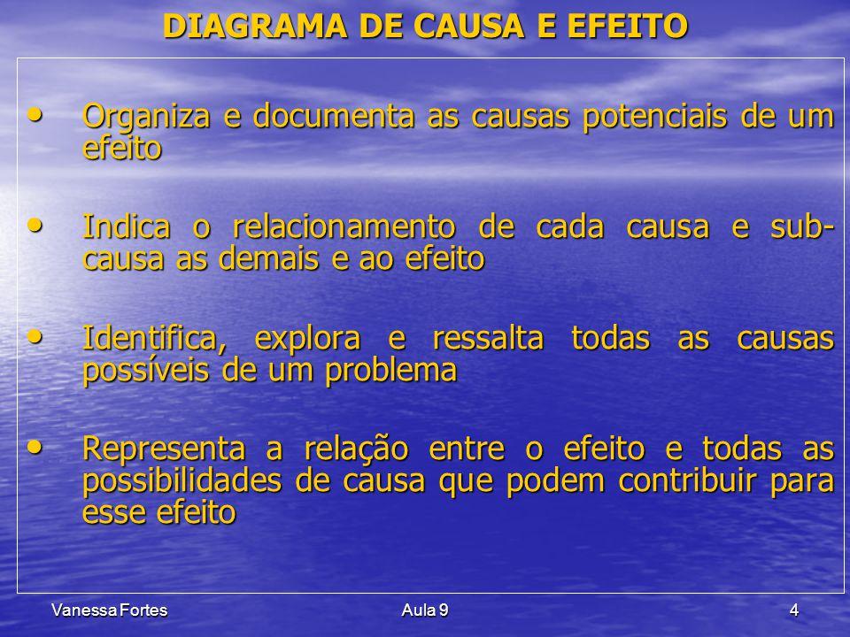 Vanessa FortesAula 915 DIAGRAMA DE CAUSA E EFEITO MATÉRIA-PRIMAMÁQUINAMEDIDA MEIO AMBIENTEMÃO-DE-OBRAMÉTODO O CARRO CHEGOU ATRASADO EFEITO COMBUSTÍVEL CARRO RELÓGIO MARCADOR DE COMBUSTÍVEL CONDIÇÕES METEOROLÓGICAS MOTORISTA TRAJETO PLANEJADO MECÂNICO DE MANUTENÇÃO ESTRADAS ACESSOS PNEUS SUSPENSÃO MOTOR TÚNEIS PONTES PROVÁVEIS CAUSAS