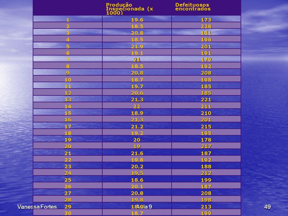 Vanessa FortesAula 949 Lista de Verificação da produção por dia