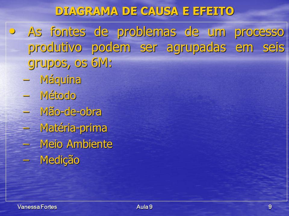 Vanessa FortesAula 99 As fontes de problemas de um processo produtivo podem ser agrupadas em seis grupos, os 6M: As fontes de problemas de um processo