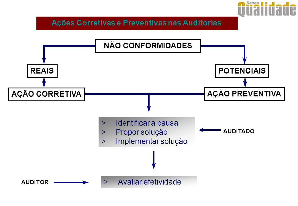 NÃO CONFORMIDADES POTENCIAISREAIS AÇÃO CORRETIVA AÇÃO PREVENTIVA AUDITADO AUDITOR Ações Corretivas e Preventivas nas Auditorias >Identificar a causa >