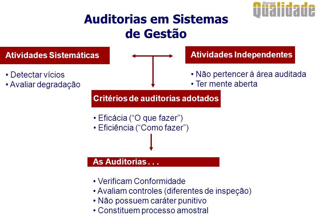 Auditorias em Sistemas de Gestão Atividades Sistemáticas Detectar vícios Avaliar degradação Atividades Independentes Não pertencer à área auditada Ter