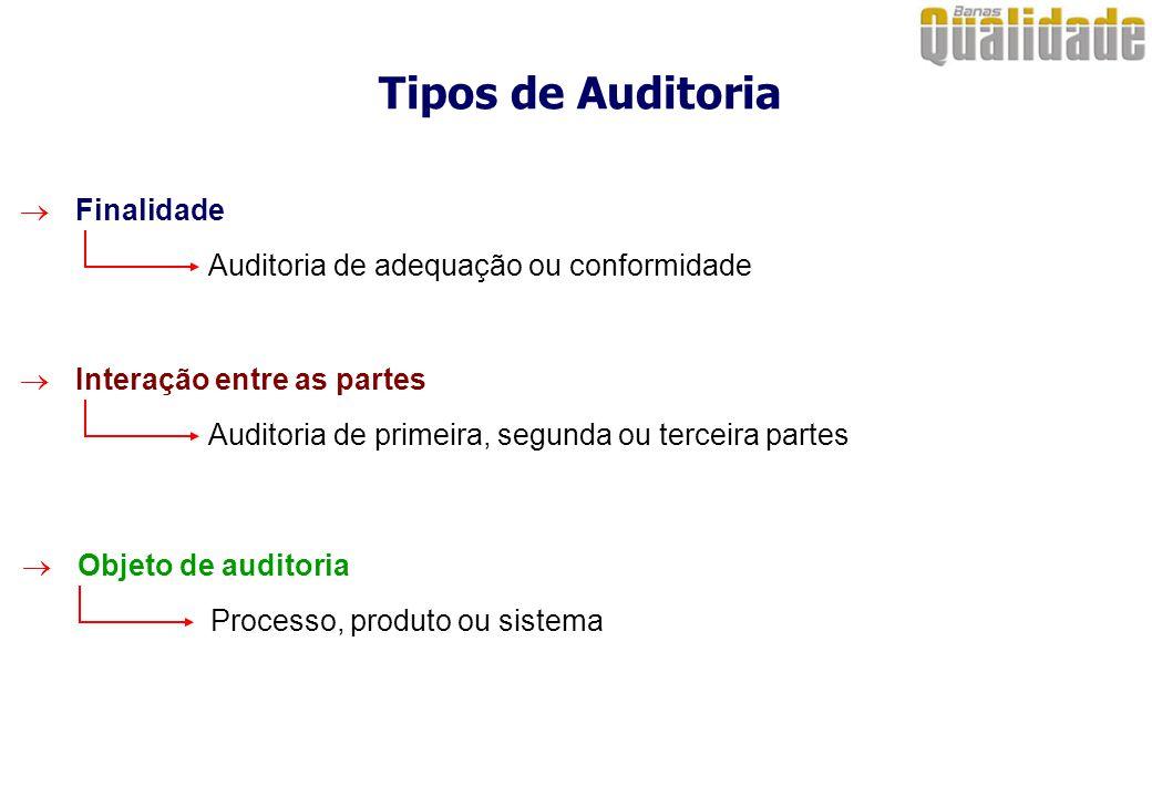 Tipos de Auditoria  Finalidade Auditoria de adequação ou conformidade  Interação entre as partes Auditoria de primeira, segunda ou terceira partes  Objeto de auditoria Processo, produto ou sistema