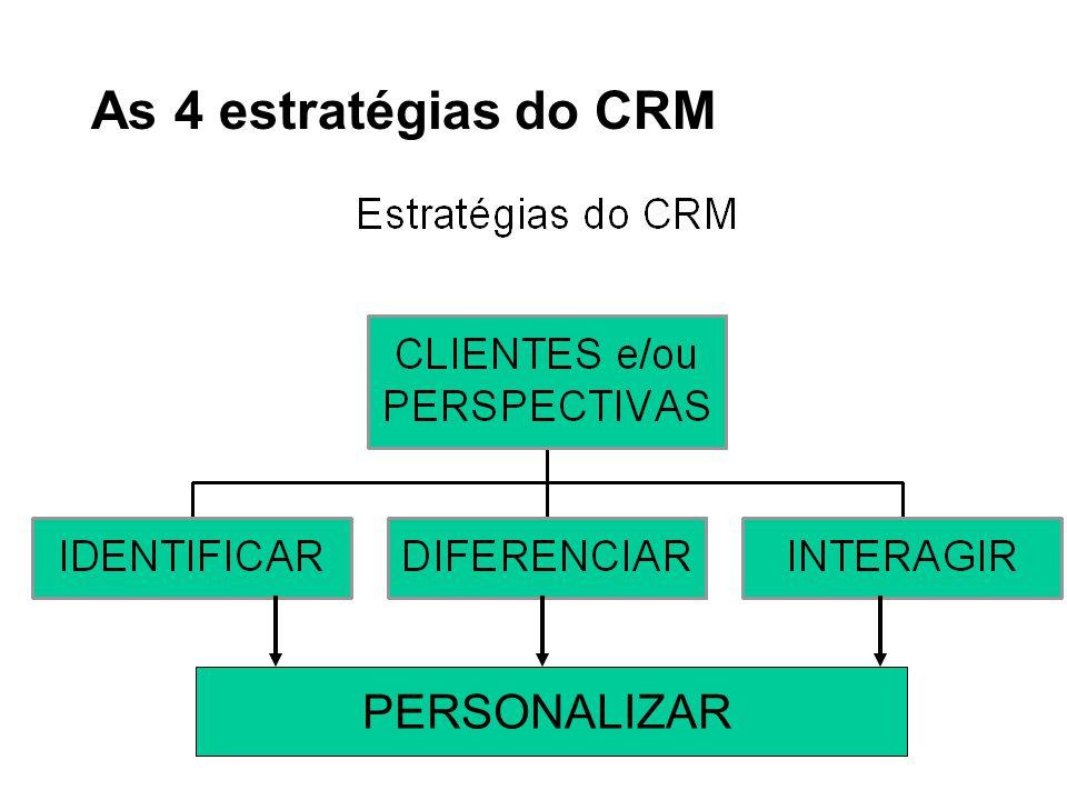 CRM - Visão das Soluções Várias tecnologias, com objetivos de: –conhecer o cliente –atender melhor –fazer comprar mais –criar fidelidade É uma evolução do conceito: –call centers –SACs, etc....