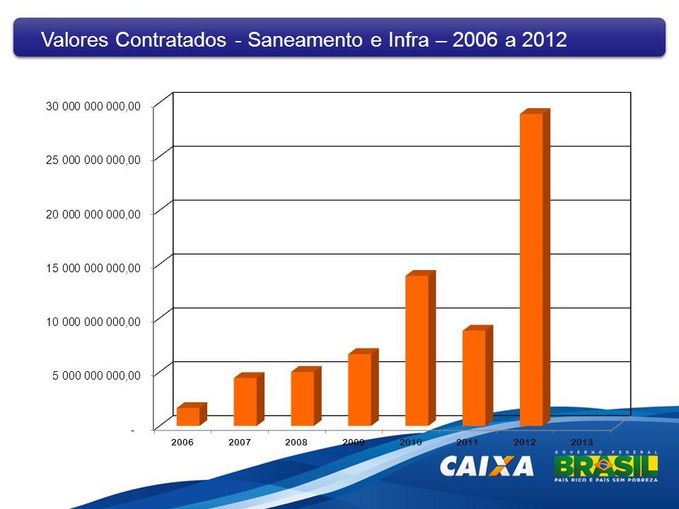 Valores Contratados - Saneamento e Infra – 2006 a 2012