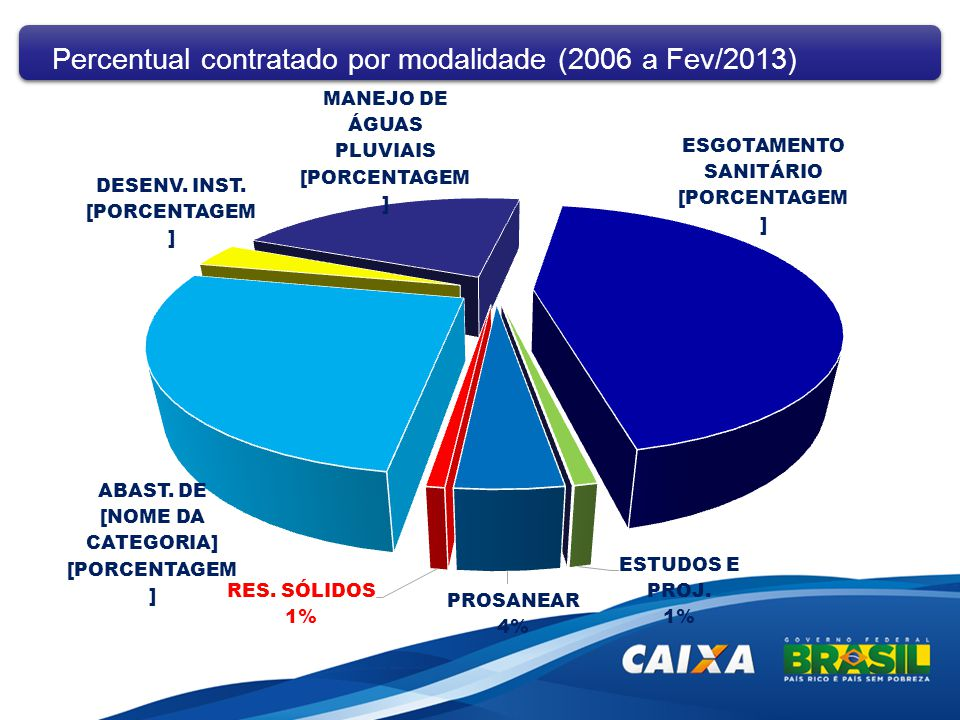 Percentual contratado por modalidade (2006 a Fev/2013)