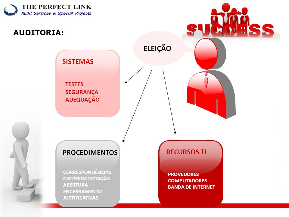 PROVEDORES COMPUTADORES BANDA DE INTERNET RECURSOS TI CORRESPONDÊNCIAS CIRTÉRIOS VOTAÇÃO ABERTURA ENCERRAMENTO JUSTIFICATIVAS PROCEDIMENTOS TESTES SEGURANÇA ADEQUAÇÃO SISTEMAS ELEIÇÃO AUDITORIA: