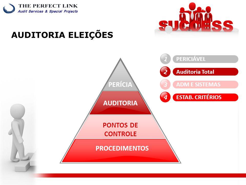 PROCEDIMENTOS PONTOS DE CONTROLE AUDITORIA PERÍCIA 1 2 3 4 PERICIÁVEL Auditoria Total ADM E SISTEMAS ESTAB.