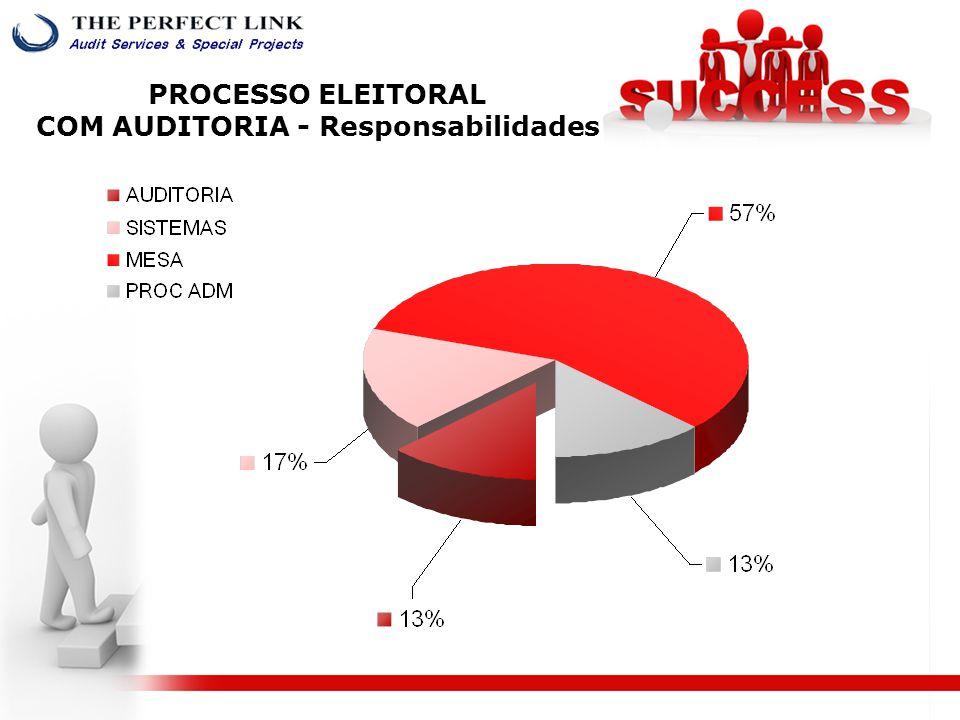 PROCESSO ELEITORAL COM AUDITORIA - Responsabilidades