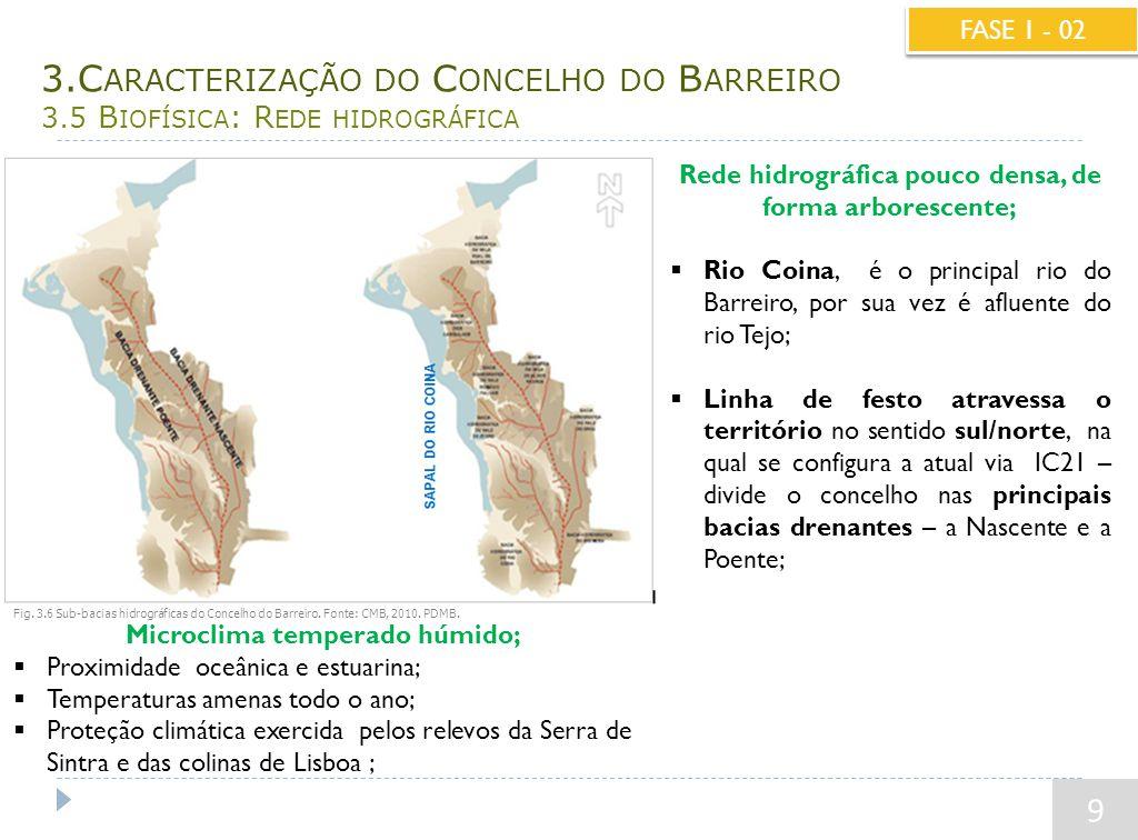3.C ARACTERIZAÇÃO DO C ONCELHO DO B ARREIRO 3.5 B IOFÍSICA : R EDE HIDROGRÁFICA 9 FASE 1 - 02 Microclima temperado húmido;  Proximidade oceânica e estuarina;  Temperaturas amenas todo o ano;  Proteção climática exercida pelos relevos da Serra de Sintra e das colinas de Lisboa ; Rede hidrográfica pouco densa, de forma arborescente;  Rio Coina, é o principal rio do Barreiro, por sua vez é afluente do rio Tejo;  Linha de festo atravessa o território no sentido sul/norte, na qual se configura a atual via IC21 – divide o concelho nas principais bacias drenantes – a Nascente e a Poente; Fonte: Plano Diretor Municipal do Barreiro.
