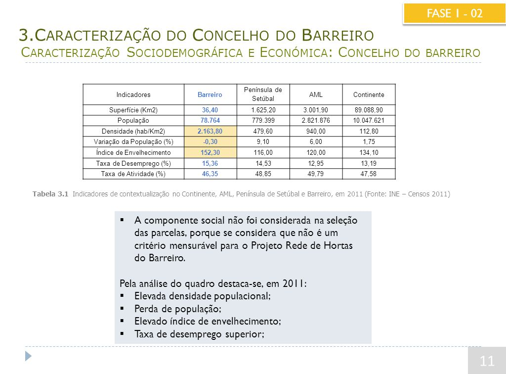 3.C ARACTERIZAÇÃO DO C ONCELHO DO B ARREIRO C ARACTERIZAÇÃO S OCIODEMOGRÁFICA E E CONÓMICA : C ONCELHO DO BARREIRO 11 FASE 1 - 02 IndicadoresBarreiro Península de Setúbal AMLContinente Superfície (Km2)36,401.625,203.001,9089.088,90 População78.764779.3992.821.87610.047.621 Densidade (hab/Km2)2.163,80479,60940,00112,80 Variação da População (%)-0,309,106,001,75 Índice de Envelhecimento152,30116,00120,00134,10 Taxa de Desemprego (%)15,3614,5312,9513,19 Taxa de Atividade (%)46,3548,8549,7947,58  A componente social não foi considerada na seleção das parcelas, porque se considera que não é um critério mensurável para o Projeto Rede de Hortas do Barreiro.