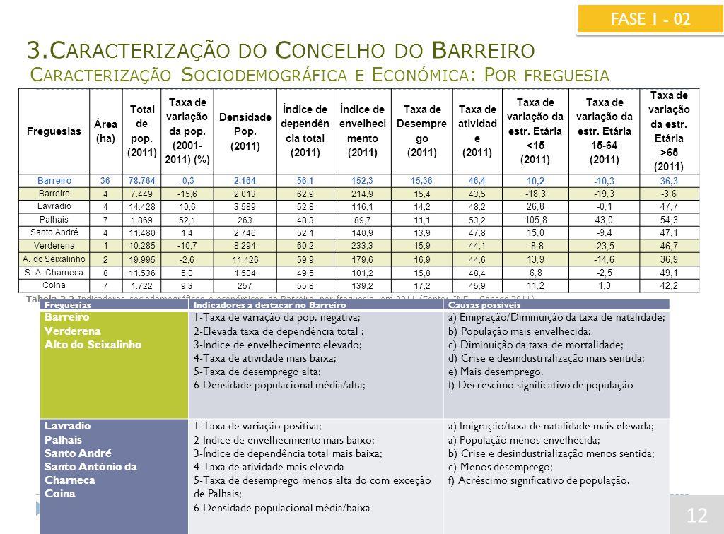 3.C ARACTERIZAÇÃO DO C ONCELHO DO B ARREIRO C ARACTERIZAÇÃO S OCIODEMOGRÁFICA E E CONÓMICA : P OR FREGUESIA 12 FASE 1 - 02 Freguesias Área (ha) Total de pop.