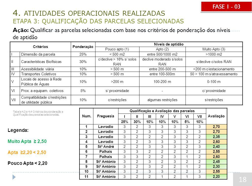 4. ATIVIDADES OPERACIONAIS REALIZADAS ETAPA 3: QUALIFICAÇÃO DAS PARCELAS SELECIONADAS Num.Freguesia Qualificação e Avaliação das parcelas Avaliação II