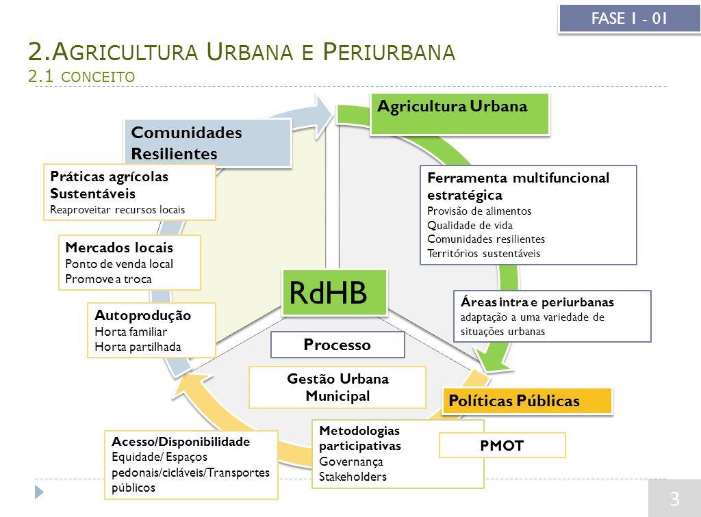 RdHB Metodologias participativas Governança Stakeholders Agricultura Urbana Políticas Públicas Comunidades Resilientes Processo 2.A GRICULTURA U RBANA