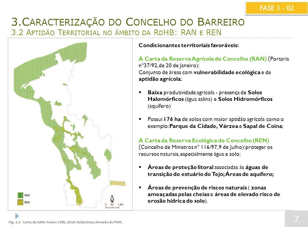 3.C ARACTERIZAÇÃO DO C ONCELHO DO B ARREIRO 3.2 A PTIDÃO T ERRITORIAL NO ÂMBITO DA R D HB: RAN E REN 7 FASE 1 - 02 Condicionantes territoriais favoráveis: A Carta da Reserva Agrícola do Concelho (RAN) ( Portaria nº37/92, de 20 de Janeiro): Conjunto de áreas com vulnerabilidade ecológica e de aptidão agrícola;  Baixa produtividade agrícola - presença de Solos Halomórficos (água salina) e Solos Hidromórficos (aquífero)  Possui 176 ha de solos com maior aptidão agrícola como o exemplo: Parque da Cidade, Várzea e Sapal de Coina; A Carta da Reserva Ecológica do Concelho (REN) ( Concelho de Ministros nº 116/97, 9 de Julho): proteger os recursos naturais, especialmente água e solo;  Áreas de proteção litoral associadas às águas de transição do estuário do Tejo; Áreas de aquífero;  Áreas de prevenção de riscos naturais ( zonas ameaçadas pelas cheias e áreas de elevado risco de erosão hídrica do solo).