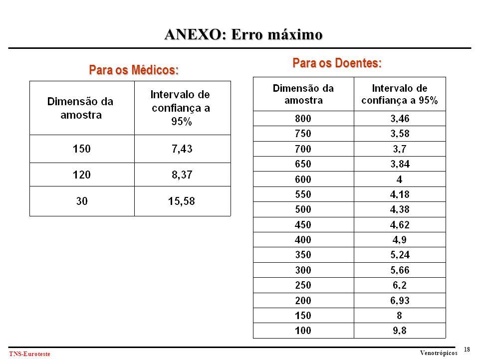 18 Venotrópicos TNS-Euroteste ANEXO: Erro máximo Para os Doentes: Para os Médicos:
